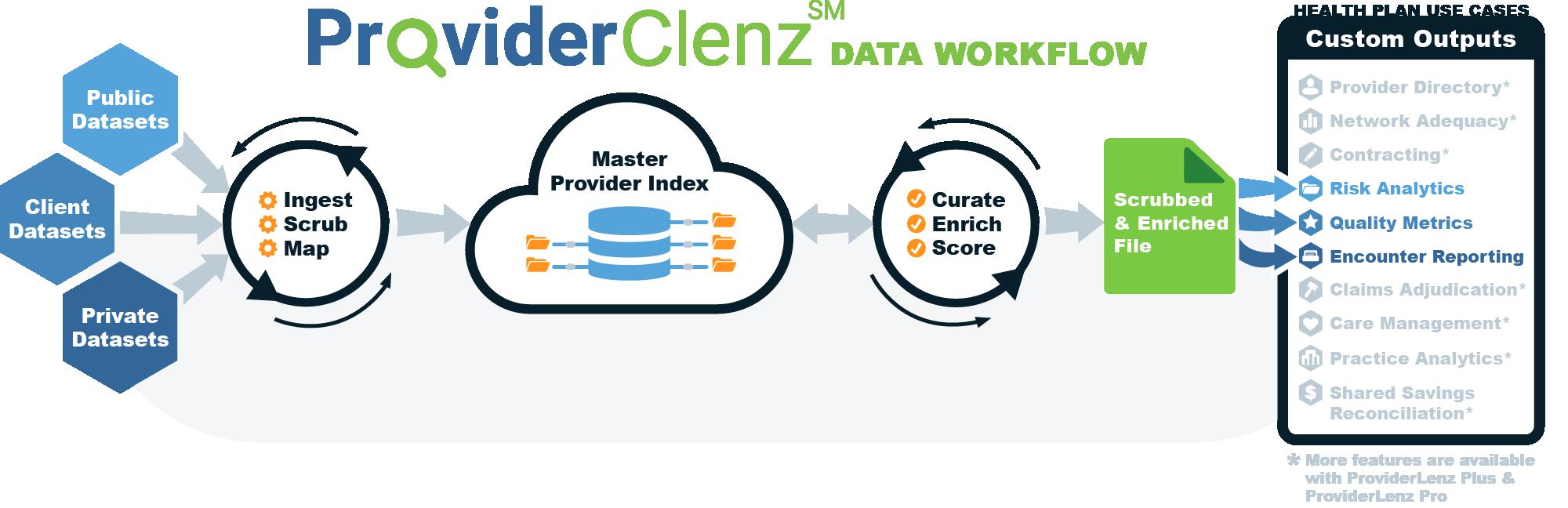 ProviderClenz Workflow Graphic