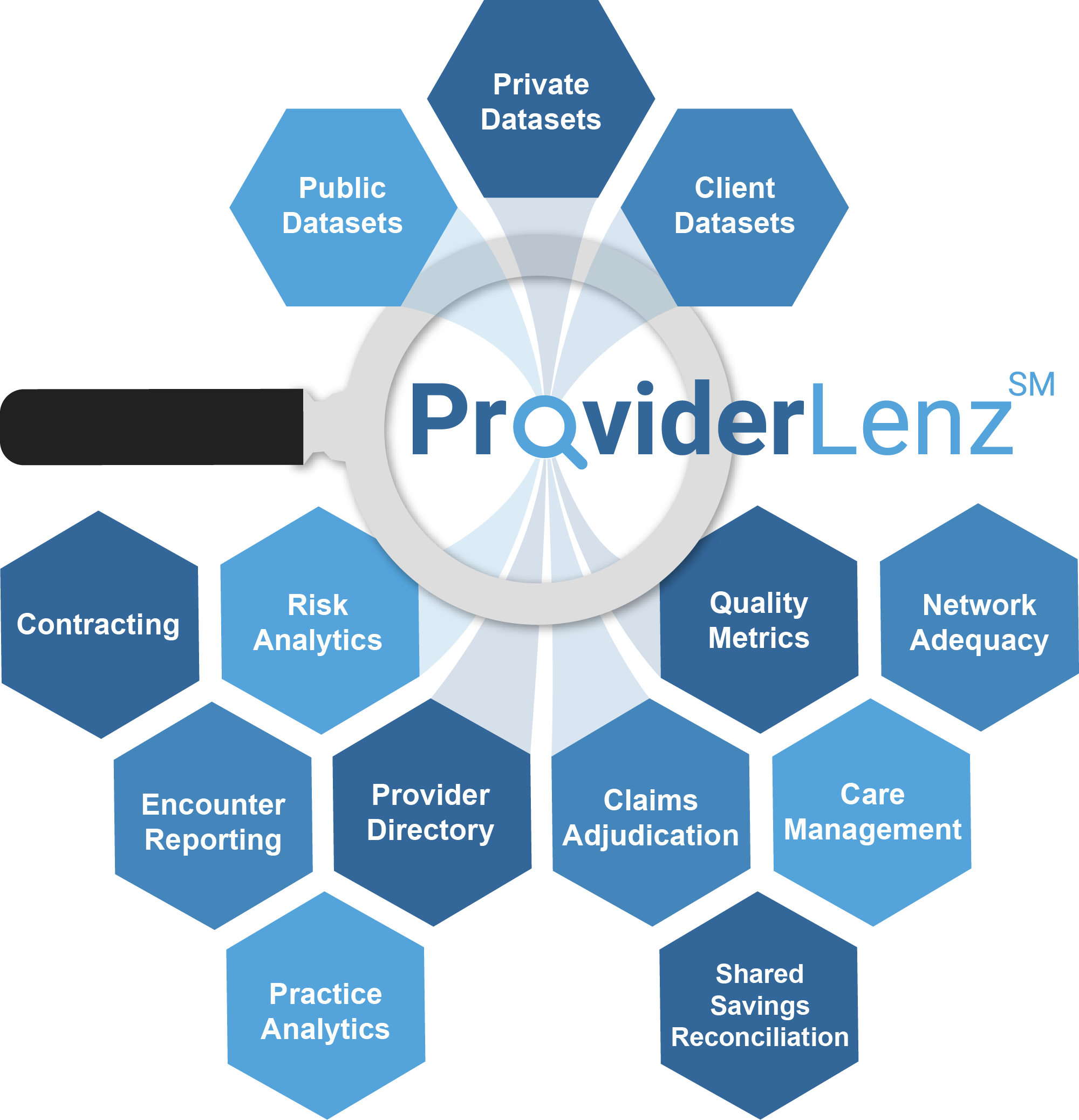 ProviderLenz Use Cases Graphic