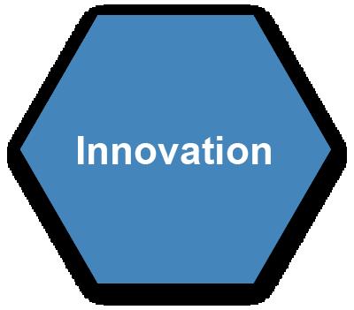 Animas Data Solutions Values: Innovation