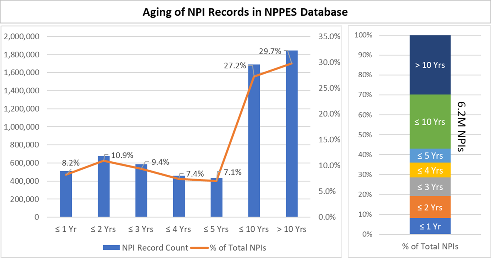 Graph showing change in NPIs over years